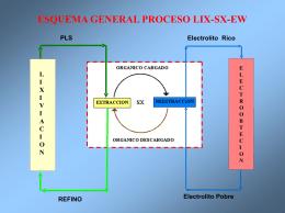 Proceso LIX-SX-EW