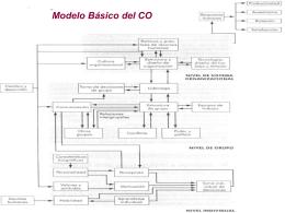 Comportamiento organizacional - Departamento de Industria y