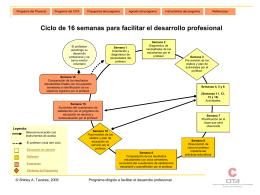 Programa del CITA dirigido a facilitar el desarrollo profesional