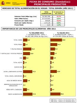 Fichas de los Principales Productos de Consumo en el Hogar 2011