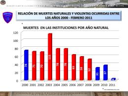 relación de muertes ocurridas entre los años 2000-2011