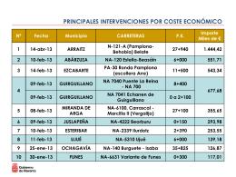 PRINCIPALES INTERVENCIONES POR COSTE ECONÓMICO