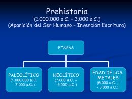 Prehistoria (1.000.000 a.C. – 3.000 a.C.) (Aparición del Ser Humano