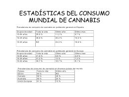 ESTADÍSTICAS DEL CONSUMO MUNDIAL DE CANNABIS