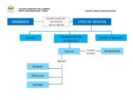 1. Leyes de Newton - Colegio Adventista La Serena