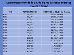 Información sobre la deuda de los patronos morosos con el FODESAF