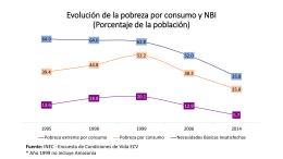 Evolución de la pobreza por consumo y NBI