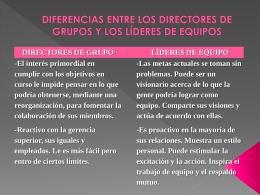 diferencias entre los directores de grupos y los líderes de equipos