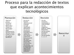Proceso para la redacción de textos que explican acontecimientos
