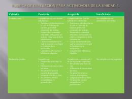 Rúbrica de evaluación para actividades de la unidad 2.