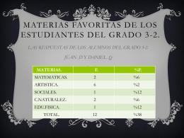 Materias favoritas de los estudiantes del grado 3