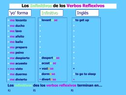 Los Infinitivos de los Verbos Reflexivos -