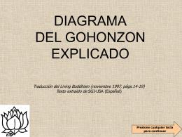 ESQUEMA DEL GOHONZON EXPLICADO