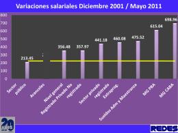 Variaciones salariales Diciembre 2001 / Mayo 2011