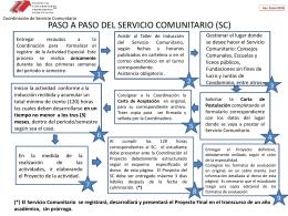 PASO A PASO DEL SERVICIO COMUNITARIO
