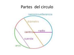 Partes del circulo