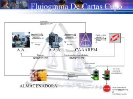 Flujograma De Cartas Cupo