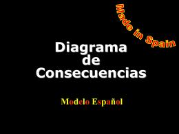 Diagrama de Consecuencias