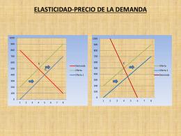 ELASTICIDAD-PRECIO DE LA DEMANDA