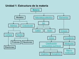 Unidad 1: Estructura de la materia