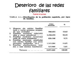 DETERIORO DE LAS REDES FAMILIARES