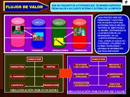 flujos_valor - Blog de Luis Miguel Manene | Soy ingeniero