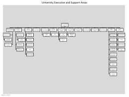 University Executive and Support Areas