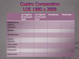 Cuadro Comparativo LOE 1980 y 2009