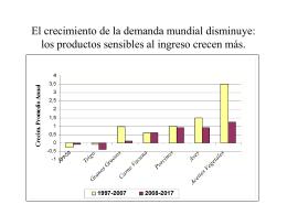 COMPORTAMIENTO MERCADO DE GRANOS. Factores a …