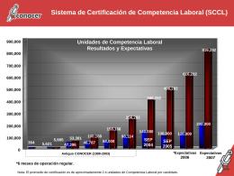 Sistema Normalizado de Competencia Laboral