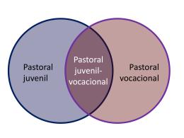 Pastoral juvenil - SOLO DIOS BASTA