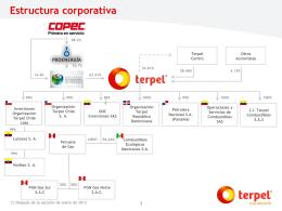 Estructura corporativa