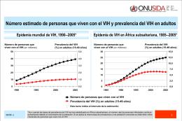 Número estimado de personas que viven con el VIH y