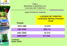 Tabla 1 Índice de Competitividad de Viajes y Turismo en Algunos