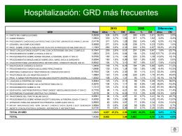 Hospitalización: GRD más frecuentes