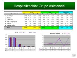 Hospitalización: Grupo Asistencial