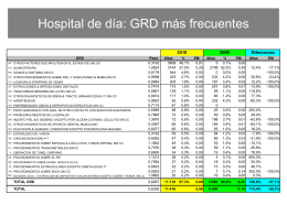 Hospital de día: GRD más frecuentes