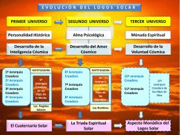 SHAMBALLA EVOLUCIÓN SOLAR