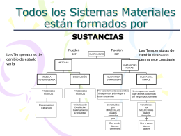 Todos los Sistemas Materiales están formados por