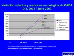 Dic. 2001 Julio 2009