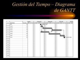 Gestión del Tiempo – Diagrama de GANTT