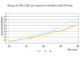 razón de probabilidad IMC, kg/m 2
