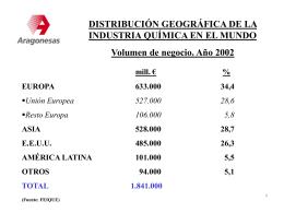 industria química española
