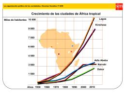 Crecimiento de las ciudades de África tropical