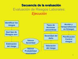 Evaluación de Riesgos Laborales: Ejecución