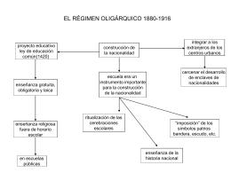 EL RÉGIMEN OLIGÁRQUICO 1880
