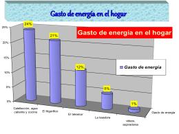 Gasto de energía en el hogar