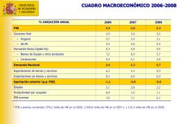 Cuadro macroeconómico 2008