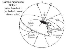 Magnetosferas