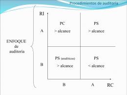 Clase IX - Procedimientos de Auditoría